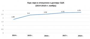 Gruzinskaya Valyuta Prodolzhaet Obescenivatsya V Otnoshenii K Dollaru Civil Ge
