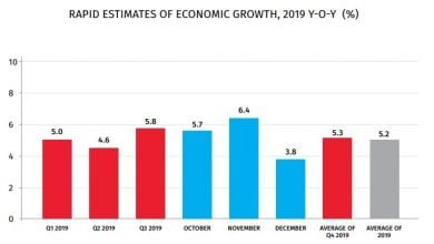 Photo of Geostat: GDP Growth 5.2% in 2019 – Preliminary Data