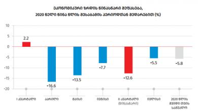 Photo of საქსტატი: ივლისში ქვეყნის ეკონომიკა 5.5%-ით შემცირდა