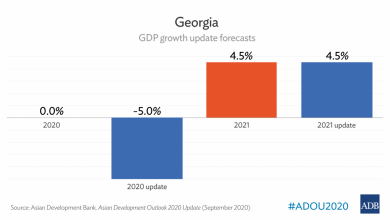 Photo of ADB Estimates Georgia's Economic Growth at 4.5% in 2021