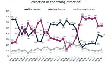 Photo of Political Ratings, COVID, Economic Concerns in IRI Poll