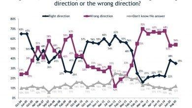Photo of Политические рейтинги и экономические вопросы в результатах опроса по заказу МРИ