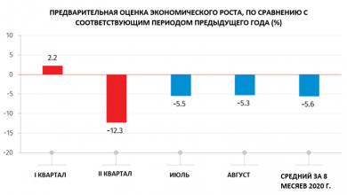 Photo of Служба статистики: В августе экономика Грузии сократилась на 5,3%