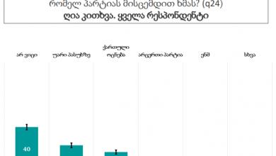Photo of პოლიტიკოსები NDI-ს საზოგადოებრივი განწყობის კვლევას ეხმაურებიან