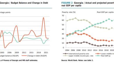 Photo of По прогнозам Всемирного банка, в 2020 году экономика Грузии сократится на 6%