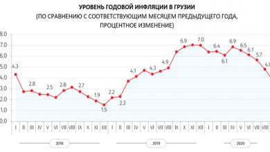 Photo of Служба статистики: годовая инфляция в сентябре составила 3,8%