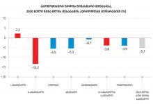 Photo of საქსტატი: ოქტომბერში მშპ 3.9%-ით შემცირდა