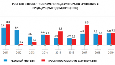 Photo of Служба статистики Грузии: В 2019 году рост ВВП страны составил 5,0%