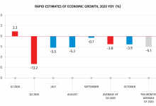 Photo of Geostat: Georgia's GDP Declined by 3.9% in October