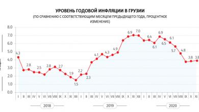 Photo of Служба статистики: Годовая инфляция в Грузии в ноябре составила 3,8%