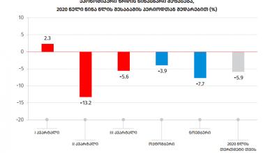 Photo of საქსტატი: ნოემბერში მშპ 7.7%-ით შემცირდა