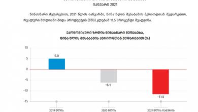 Photo of საქსტატი: იანვარში ქვეყნის ეკონომიკა 11.5%-ით შემცირდა