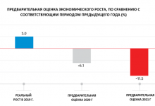 Photo of Служба статистики: Экономика Грузии сократилась на 11,5% в январе 2020 г.