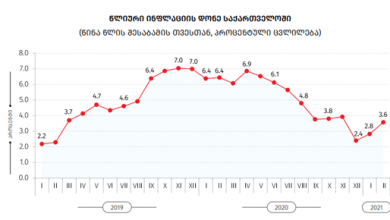 Photo of საქსტატი: თებერვალში წლიური ინფლაცია 3.6% იყო