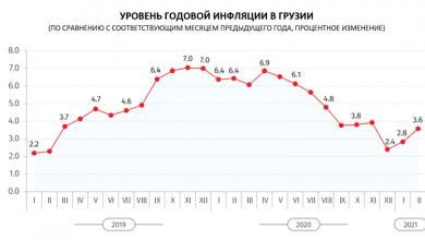 Photo of Служба статистики: Годовая инфляция в Грузии в феврале составила 3,6%