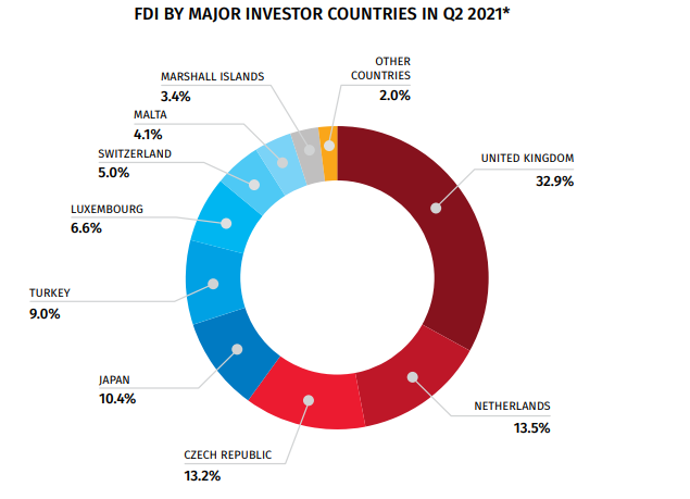 FDI BY MAJOR INVESTOR COUNTRIES IN Q2 2021 via NATIONAL STATISTICS OFFICE OF GEORGIA